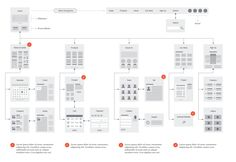 Website Flowchart & Sitemap - Sketch by UX Kits on Creative Market