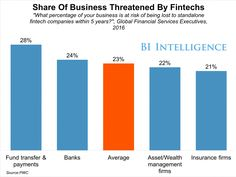 FINTECH BRIEFING: Fintechs could take 23% of financial services — Korea loosens regulations — Crowdfunding platform partners with LSE