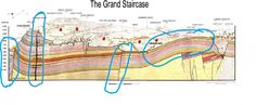 EvC Forum: Depositional Models of Sea Transgressions/Regressions - Walther's Law Grand Staircase, Geology, Sedimentary Rock, Sea, Earth, Models, Image, Templates, Ocean