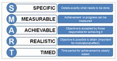 marketing objectives examples - Google Search