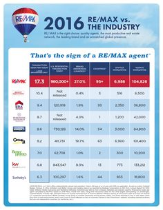 Interesting Real Estate Door Hangers Remax The Industry Leading For Design Ideas