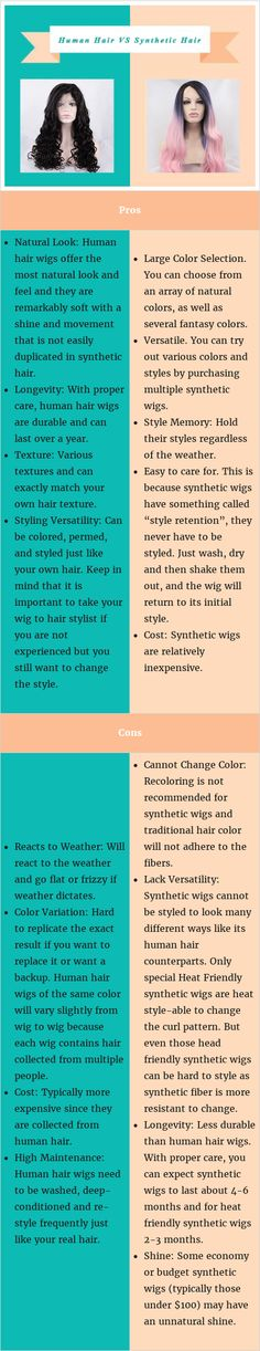"""No matter whether you are wearing a wig now or considering it, the """"human hair wig vs synthetic wig"""" debate will at some point have played out in your head. The choice between human hair wigs and synthetic wigs is one of the most confusing for women. Each type of wig has pros and cons that must be evaluated before a woman make the purchasing decision."""