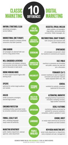 10 Differences Between Classic And Digital Marketing #infographic