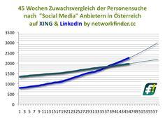 In Oesterreichs #SocialMedia Szene nimmt die Pro #LinkedIn Dynamik verglichen mit #XING weiter zu http://www.networkfinder.cc/tag/osterreich/