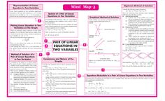 QUICK REVISION CBSE CLASS 10 MATHEMATICS Roots Of Quadratic Equation, Arithmetic Progression, Funny Topics, Math Notes, Revision Notes, Line Math, Marking Scheme, Physics Formulas, Brain Mapping