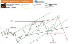 Plan CAC 21 décembre | le trading CAC et DAX  en live sur www.live-traders.fr | Scoop.it