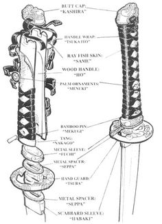 A more detailed view of the elements of tsuka (katana handle) construction.