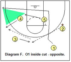 Basketball Offense - Triangle Offense, Coach's Clipboard Basketball Coaching and Playbook Basketball Plays, Basketball Drills, Basketball Coach, Coaching, Triangle, Sports, Presents, Basketball, Basketball Workouts