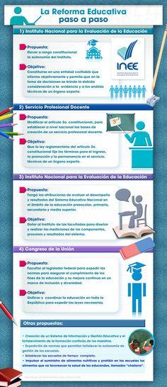 La reforma educativa en México #infografia
