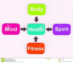 Illustration about Physical, Mental and Emotional words on a venn diagram to illustrate total balance of mind, body and soul or spirit health and wellbeing. Illustration of calm, mind, medical - 53727302 Used Fitness Equipment, No Equipment Workout, Exercise And Mental Health, Physical Exercise, Holistic Care, Body Weight Training, Mind Body Soul, Living At Home, Physical Fitness