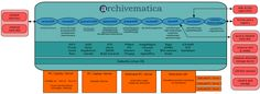 Family Genealogy, Family History, Preserves, Digital, Architecture, Sad, Blog, Image, Preserving Food