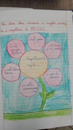 Citizenship, Bullet Journal, Teacher, Science, Education, School, Mind Maps, Literacy Activities, Geography