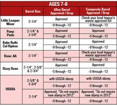 Baseball bats sizing chart little league inspiration pinterest