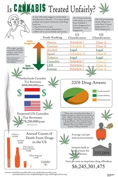 Is Cannabis (or it's users) treated unfairly?