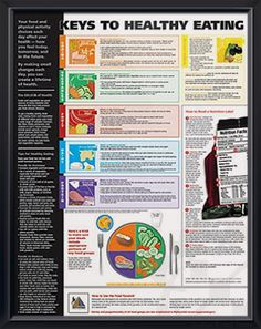 Keys to Healthy Eating 3 anatomy poster third-edition poster covers all the major topics for good nutrition, diet and health. Nutrition for doctors and nurses.