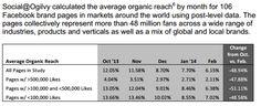 Social Ovigy Facebook et pages de marques : la portée organique est en voie de disparition