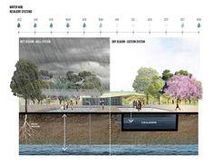 STUDENT   Future Hopley: Hutano, Mvura, Miti   Leonardo Robleto Costante « World Landscape Architecture – landscape architecture webzine