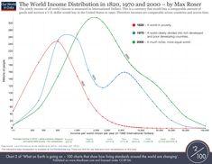 WorldIncomeDistribution1820to2000
