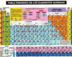Applications des lments du tableau priodique periodic table tabla peridica de los elementos qumicos urtaz