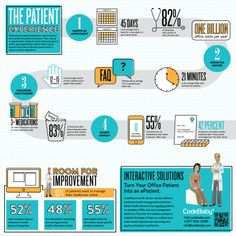 [Infographic] The Patient Experience