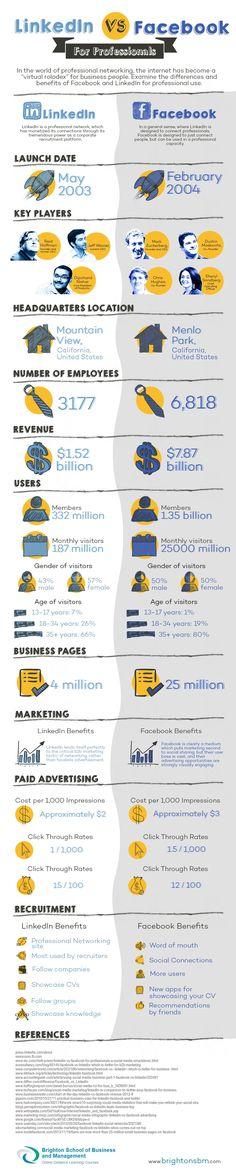 Facebook vs LinkedIn (for professionals) #infographic