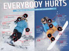 Ski And Snowboard, Snowboarding, Skiing, Everybody Hurts, It Hurts, Mcl Injury, Shoulder Injuries, Ski Jumping, Sprain