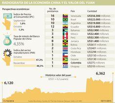 América Latina debe apostarle a la agroindustria para aprovechar las reformas económicas chinas