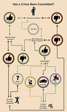 Has a crime been committed? Take a look at this libertarian infographic to find… Political Beliefs, Political Views, Political Memes, Morality, Libertarian Party, Libertarian Socialism, Molon Labe, Dont Tread On Me, Conservative Politics