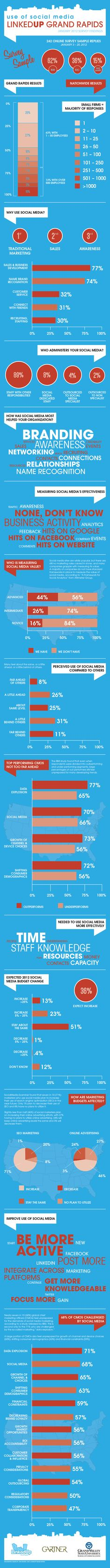 Data from the LinkedUp Grand Rapids survey of social media use by West MI companies. Thanks to Josh Mokma for terrific graphic design work on the infographic!
