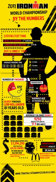 Ironman World Championship by the numbers.