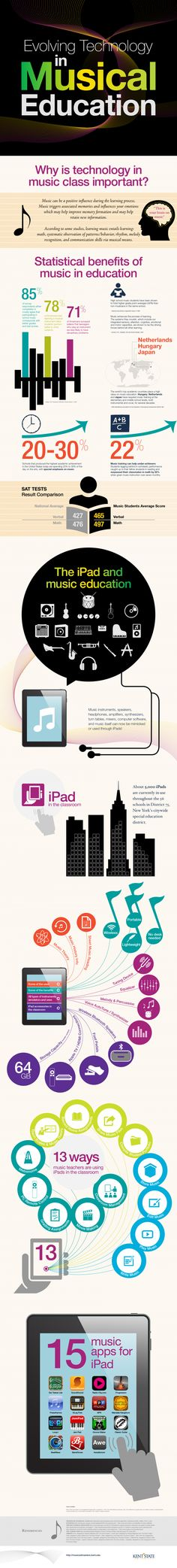 Evolving Technology in Music Education Infographic #Infographics