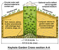 A Keyhole Garden is a raised bed, lasagna garden, composting, and recycling system all rolled into one. The design creates a garden that uses recycled materials, less water and maintenance, and can be made handicap-accessible.