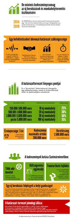 De minimis kedvezménycsomag az új beruházások és munkahelyteremtés ösztönzésére - RMDSZ | Piktochart Infographic Editor