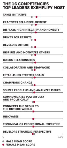 Women in the Workplace: A Research Roundup Women and Leadership: A Research Roundup - HBR Leadership Activities, Leadership Coaching, Leadership Development, Leadership Quotes, Professional Development, Self Development, Educational Leadership, Coaching Quotes, Leadership Qualities