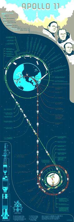 Apollo 11 Flight Dynamics Diagram  #Apollo11  #NASA  #SpaceExploration