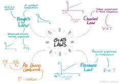 gas laws - Google Search