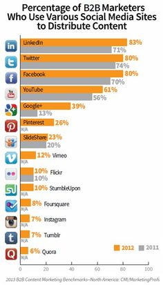 Percentage of B2B Marketers Who Use Various Social Media Sites to Distribute Content (via MarketingProfs): LinkedIn, surpassing Twitter, is now the social media channel of choice among B2B marketers for content distribution: 83% of them now do so, followed by 80% who use Twitter and the same proportion who use Facebook.