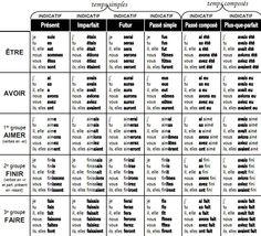 Indicatif des temps simples et composés (être, avoir, verbes du 1er, 2ème et 3ème groupe)