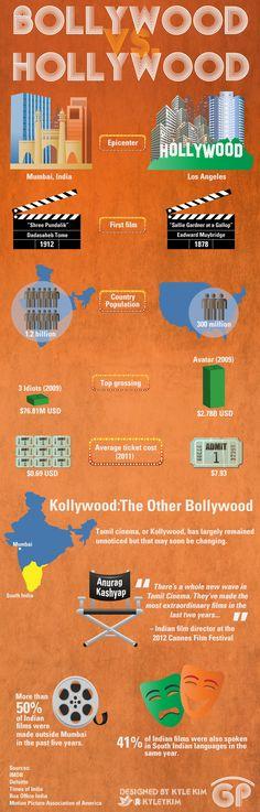 Bollywood vs. Hollywood | GlobalPost
