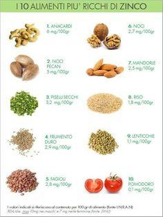 #Alimentazione: Lo zinco è un componente fondamentale di molti enzimi implicati nel metabolismo energetico. Ha proprietà antiossidanti e stimola la rigenerazione dei tessuti. Keto Nutrition, Nutrition And Dietetics, Dog Food Recipes, Vegan Recipes, Detox Recipes, Vitamins And Minerals, Fruits And Vegetables, Eating Well, Natural Health