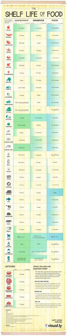 The best guide so you know how long everything in your fridge/cupboards! via buzzfeed #cookingtips