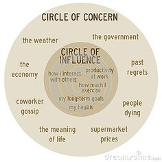 Circle Of Influence - Google Search