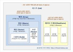 R 분석과 프로그래밍 (by R Friend) :: R 데이터 구조 (Data Structure in R) : scala, vector, factor, matrix, array, dataframe, list