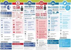 #SocialMedia in Australia 2015.   Source: Incremental Marketing Group