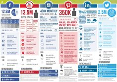 #SocialMedia in Australia 2015.   Source: Incremental Marketing Group