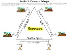 Michael P. Young Blog: Capturing the Coolness℠ Aesthetic Exposure Triangle Diagram