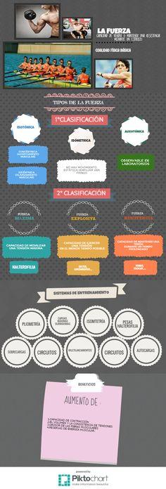 La #Fuerza #infografía #educación #física