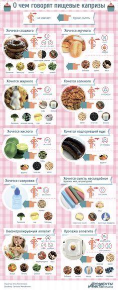 Хочется жирного, сладкого, кислого – о чем говорят пищевые капризы | Продукты и напитки | Кухня | АиФ Украина Proper Nutrition, Healthy Nutrition, Healthy Recipes, Health Tips, Health And Wellness, Health Fitness, Fitness Home, Sport Diet, Sports Food