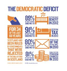 The democratic deficit.