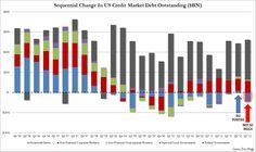 Consumer deleveraging is back